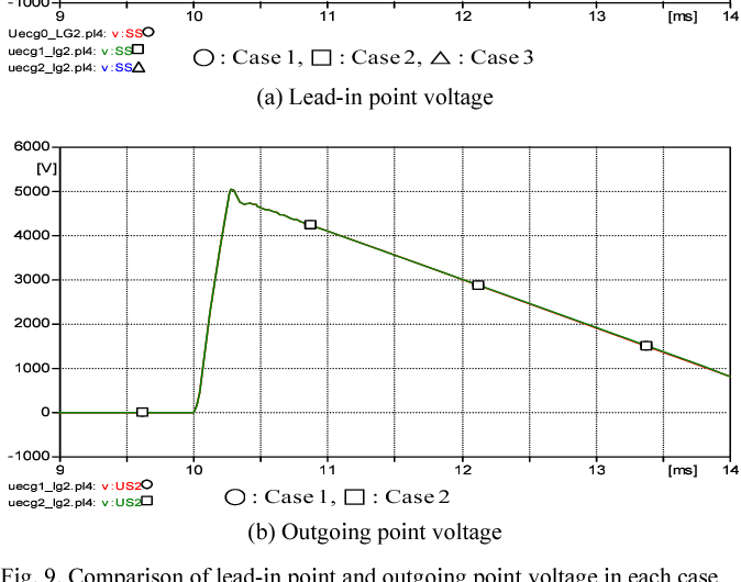Fig. 9. Comparison of lead-in point and outgoing point voltage in each case (2 kHz)