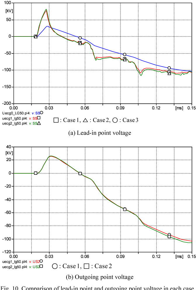 Fig. 10. Comparison of lead-in point and outgoing point voltage in each case (50 kHz)