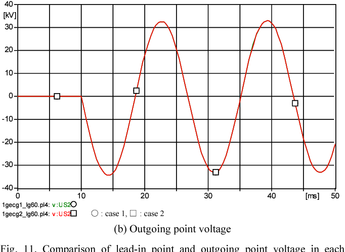 Fig. 11. Comparison of lead-in point and outgoing point voltage in each case(60Hz)