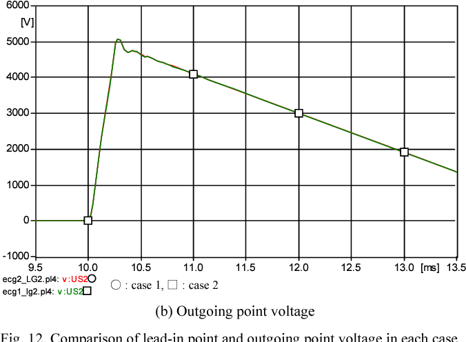 Fig. 12. Comparison of lead-in point and outgoing point voltage in each case (2 kHz)