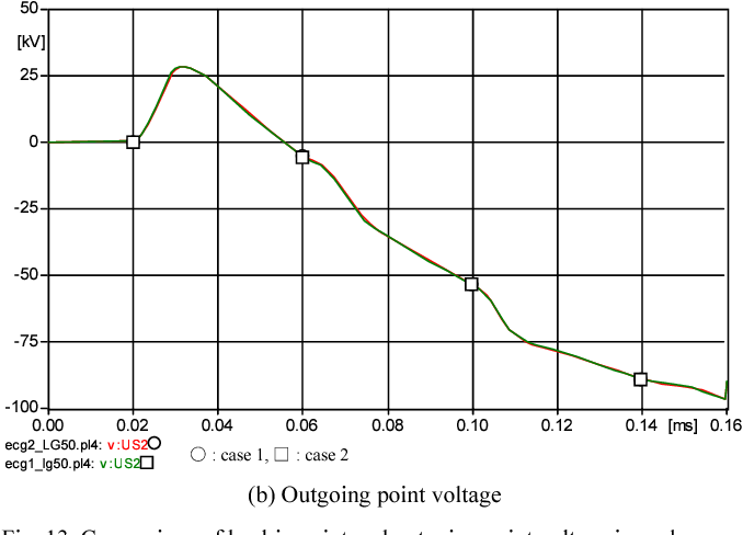 Fig. 13. Comparison of lead-in point and outgoing point voltage in each case (50 kHz)