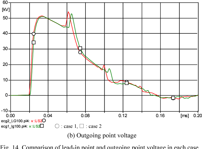 Fig. 14. Comparison of lead-in point and outgoing point voltage in each case (100 kHz)