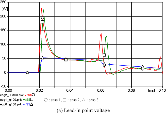 Fig. 15. Comparison of node voltage of lead-in point in various frequency ranges