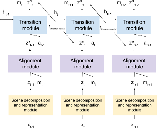 Figure 3 for Unsupervised Object-Based Transition Models for 3D Partially Observable Environments