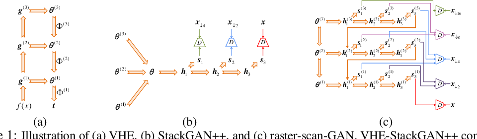 Figure 1 for Variational Hetero-Encoder Randomized Generative Adversarial Networks for Joint Image-Text Modeling