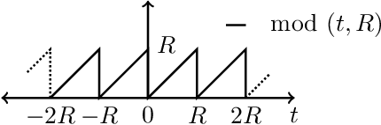 Figure 1 for Signal Reconstruction from Modulo Observations