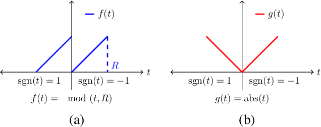 Figure 2 for Signal Reconstruction from Modulo Observations