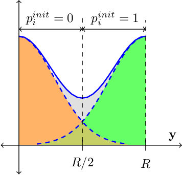 Figure 4 for Signal Reconstruction from Modulo Observations