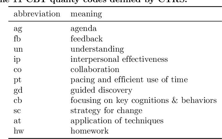 Figure 1 for Automated Quality Assessment of Cognitive Behavioral Therapy Sessions Through Highly Contextualized Language Representations