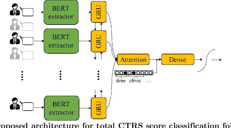 Figure 4 for Automated Quality Assessment of Cognitive Behavioral Therapy Sessions Through Highly Contextualized Language Representations
