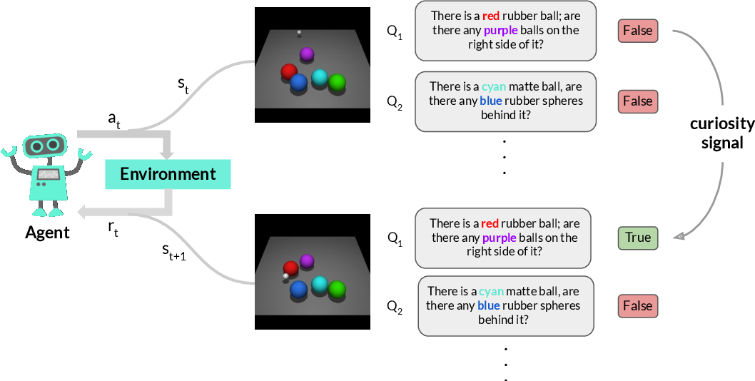 Figure 1 for Ask & Explore: Grounded Question Answering for Curiosity-Driven Exploration