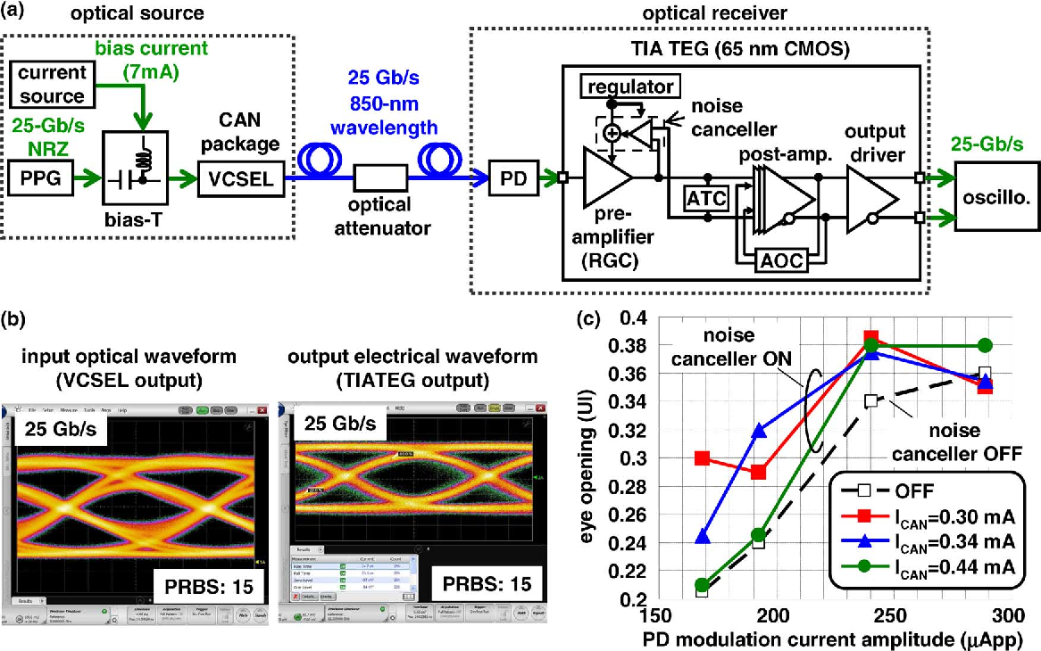 Figure 19 from a 25 gbs 22 w 65 nm cmos optical transceiver using a experimental setup b measured eye diagrams ccuart Gallery