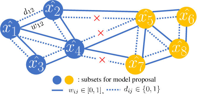 Figure 2 for G2MF-WA: Geometric Multi-Model Fitting with Weakly Annotated Data