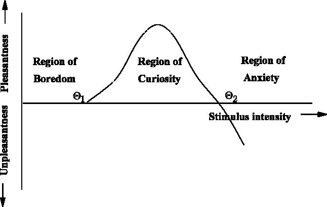 Figure 1 for Computational Curiosity (A Book Draft)