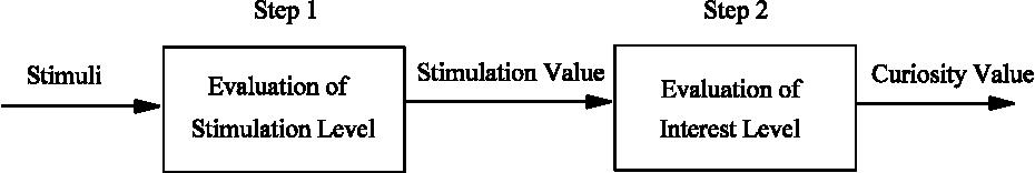 Figure 2 for Computational Curiosity (A Book Draft)