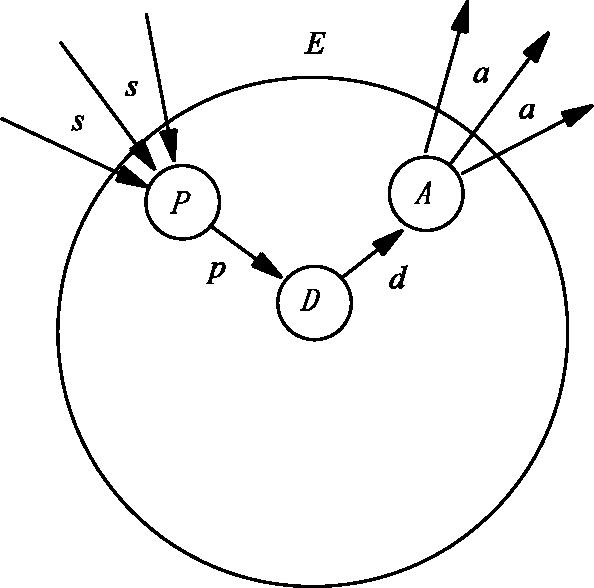 Figure 4 for Computational Curiosity (A Book Draft)