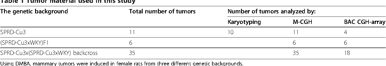 Table 1 Tumor material used in this study