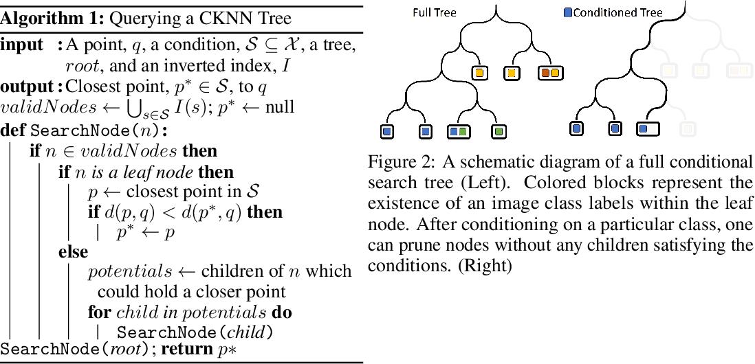 Figure 2 for Conditional Image Retrieval