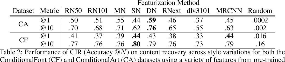 Figure 3 for Conditional Image Retrieval