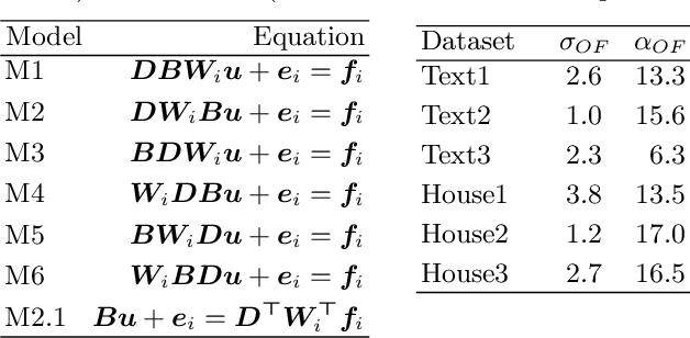 Figure 1 for Multi-frame Super-resolution from Noisy Data