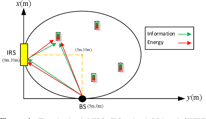 Figure 4 for Max-Min Fair Energy-Efficient Beamforming Design for Intelligent Reflecting Surface-Aided SWIPT Systems with Non-linear Energy Harvesting Model