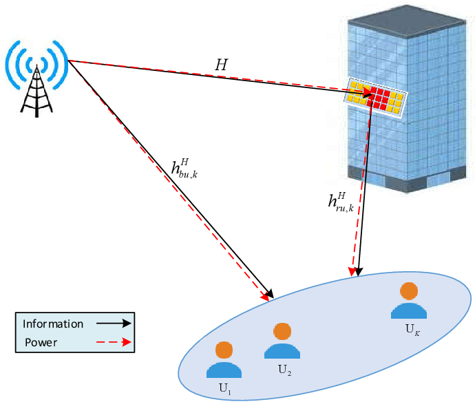 Figure 1 for Max-Min Fair Energy-Efficient Beamforming Design for Intelligent Reflecting Surface-Aided SWIPT Systems with Non-linear Energy Harvesting Model