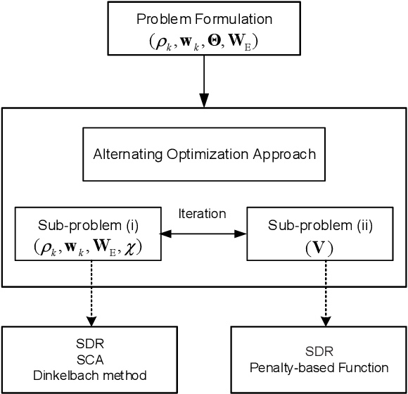 Figure 2 for Max-Min Fair Energy-Efficient Beamforming Design for Intelligent Reflecting Surface-Aided SWIPT Systems with Non-linear Energy Harvesting Model