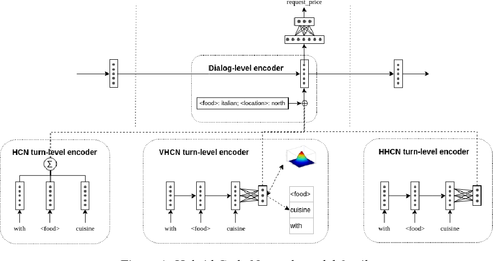 Figure 1 for Improving Robustness of Neural Dialog Systems in a Data-Efficient Way with Turn Dropout