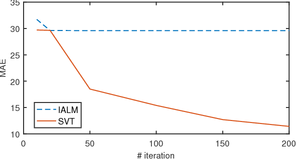 Figure 1 for Faster Matrix Completion Using Randomized SVD