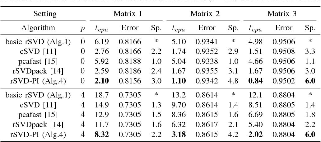 Figure 3 for Faster Matrix Completion Using Randomized SVD