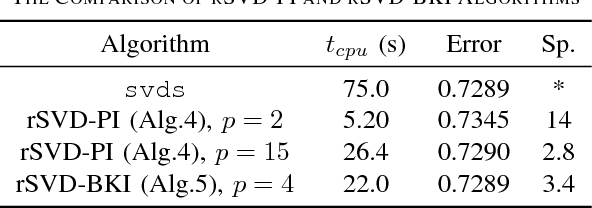 Figure 4 for Faster Matrix Completion Using Randomized SVD