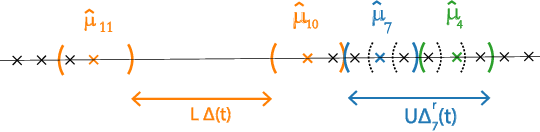 Figure 3 for MaxGap Bandit: Adaptive Algorithms for Approximate Ranking