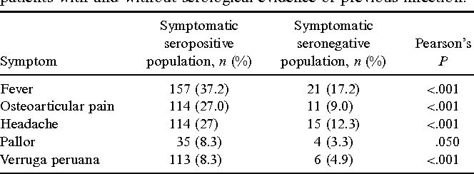 Table 2 from Natural history of infection with Bartonella
