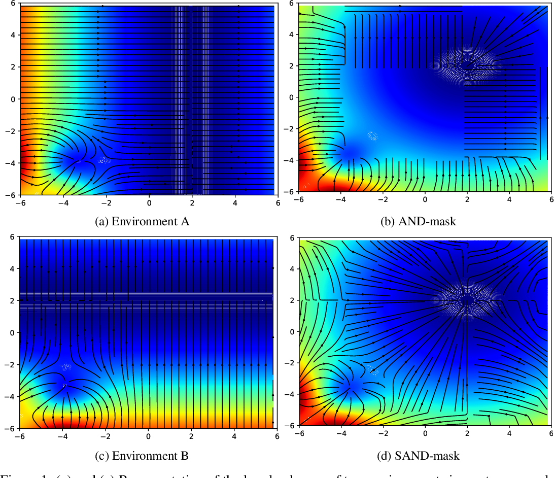 Figure 1 for SAND-mask: An Enhanced Gradient Masking Strategy for the Discovery of Invariances in Domain Generalization