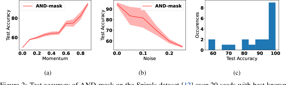Figure 3 for SAND-mask: An Enhanced Gradient Masking Strategy for the Discovery of Invariances in Domain Generalization
