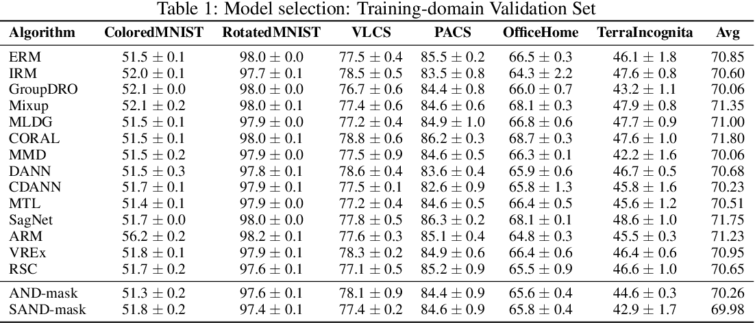 Figure 2 for SAND-mask: An Enhanced Gradient Masking Strategy for the Discovery of Invariances in Domain Generalization