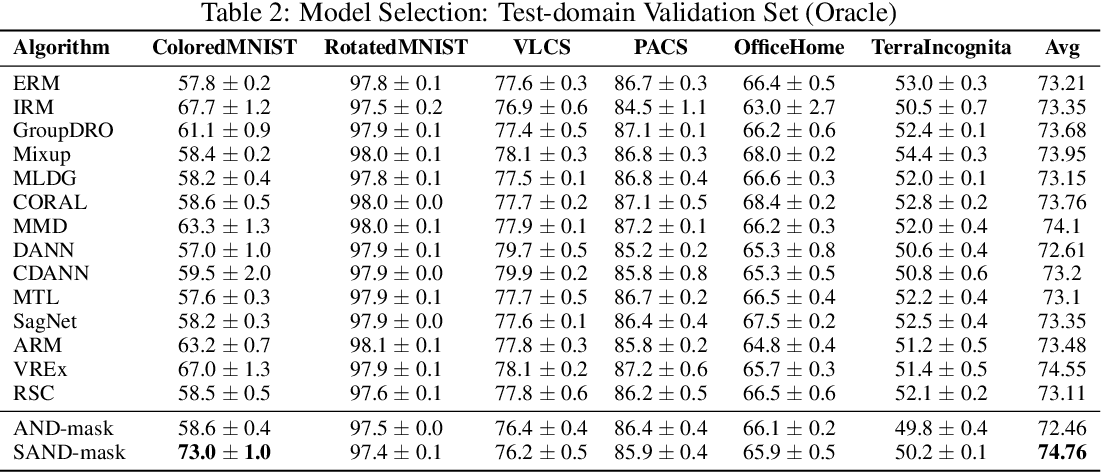 Figure 4 for SAND-mask: An Enhanced Gradient Masking Strategy for the Discovery of Invariances in Domain Generalization