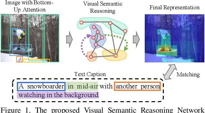 Figure 1 for Visual Semantic Reasoning for Image-Text Matching