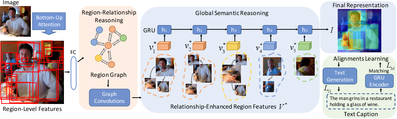 Figure 3 for Visual Semantic Reasoning for Image-Text Matching