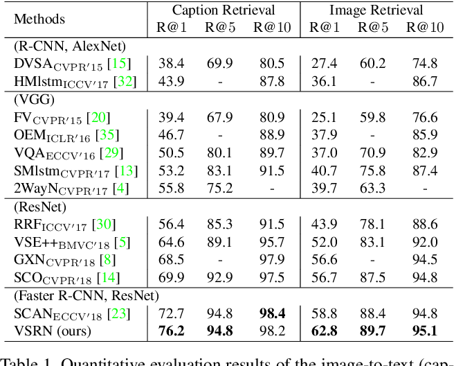 Figure 2 for Visual Semantic Reasoning for Image-Text Matching