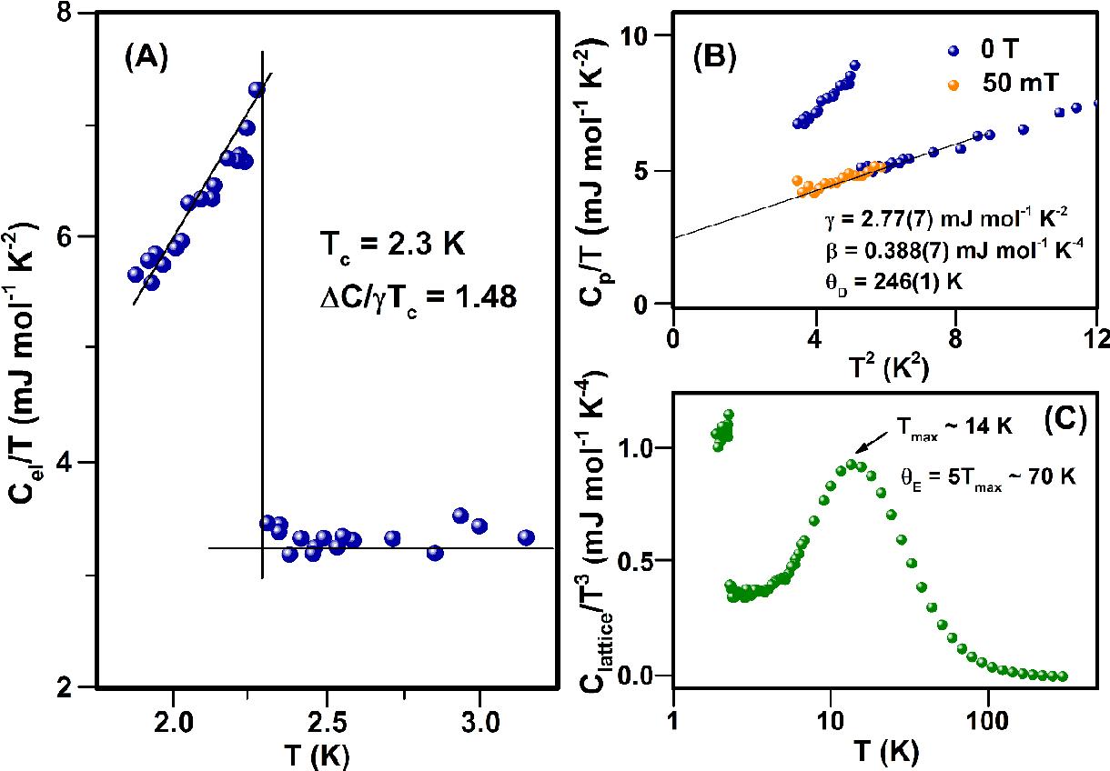 Novel Superconducting SrSnP with Strong Sn-P Antibonding