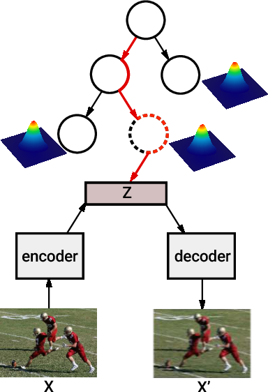 Figure 1 for Nonparametric Variational Auto-encoders for Hierarchical Representation Learning