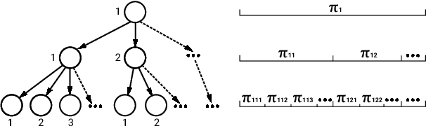 Figure 3 for Nonparametric Variational Auto-encoders for Hierarchical Representation Learning