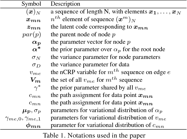 Figure 2 for Nonparametric Variational Auto-encoders for Hierarchical Representation Learning