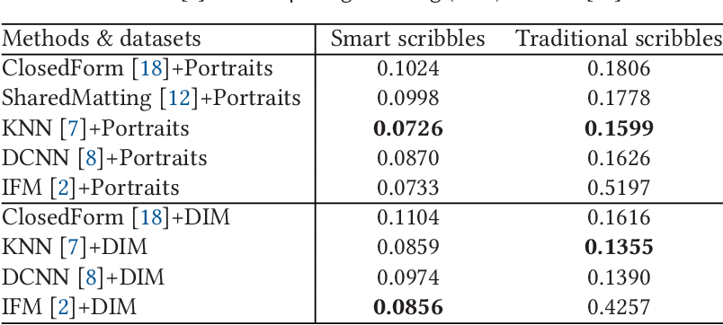Figure 2 for Smart Scribbles for Image Mating