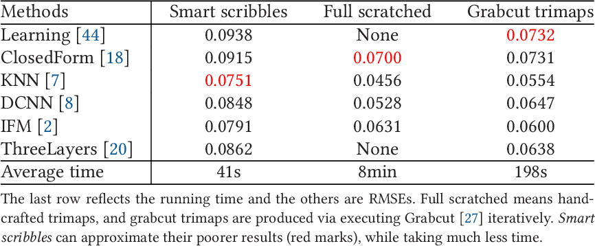 Figure 4 for Smart Scribbles for Image Mating