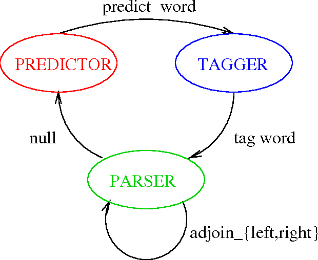 Figure 3 for Exploiting Syntactic Structure for Natural Language Modeling