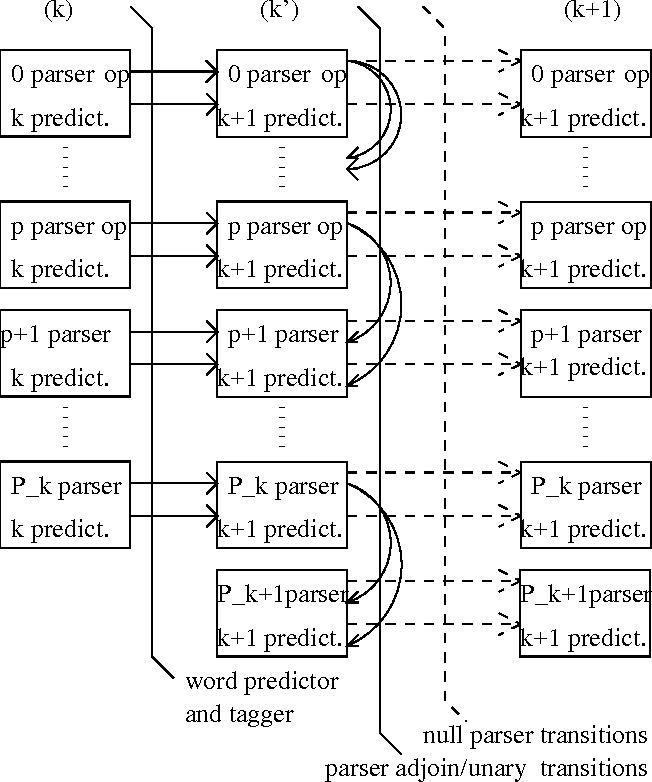 Figure 4 for Exploiting Syntactic Structure for Natural Language Modeling
