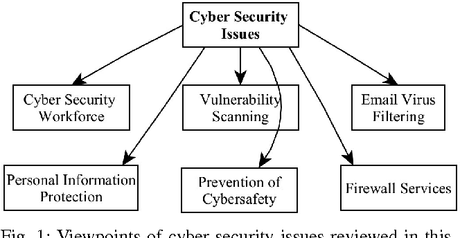 An Investigation on Cyber Security Threats and Security Models