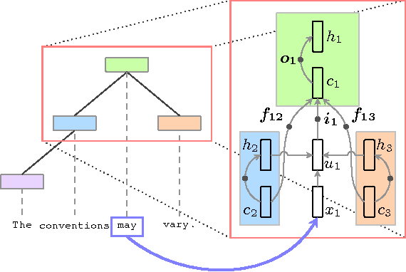 Figure 4 for Hierarchical Attention Model for Improved Machine Comprehension of Spoken Content